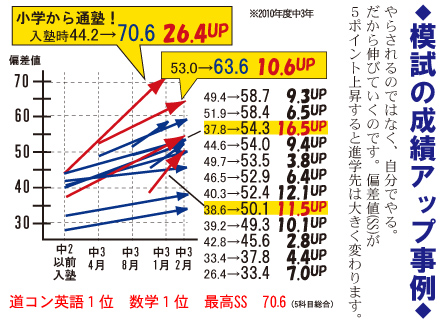 中学生の道コン(北海道学力コンクール)の成績UP事例